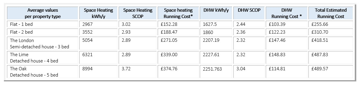 estimated running cost per house type for heating and hot water at Lime Grove based on a cost of electricity at 17p.unit